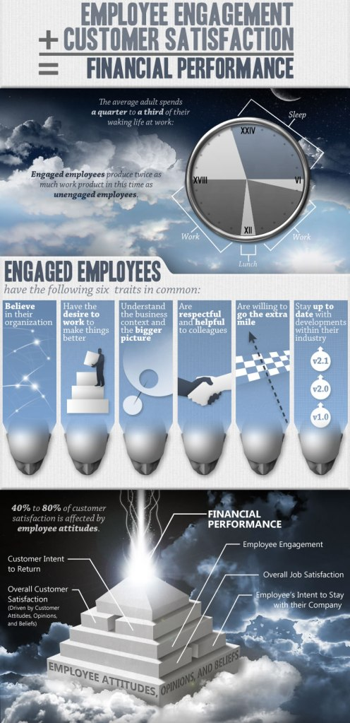 Employee Engagement + Customer Satisfaction = Financial Performance