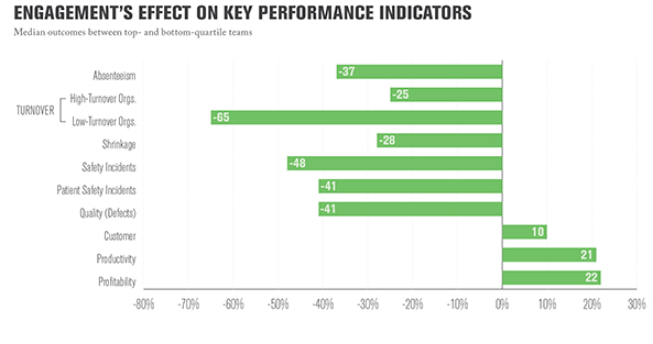 Engagement's Effect On Key Performance Indicators