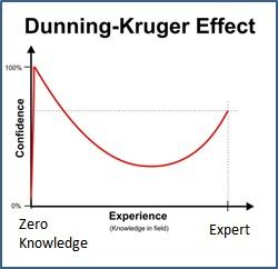 dunning_kruger_graph